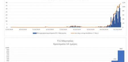 Μαγνησία: 880 κρούσματα σε 14 ημέρες – 40 ετών ο μέσος όρος των ασθενών